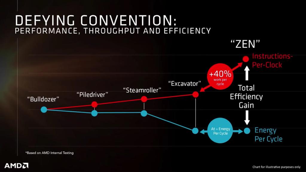 AMD Zen soll 40% mehr Leistung bringen - Quelle: AMD